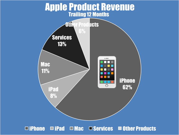 A pie chart showing Apple's trailing-12-month revenue by product segment