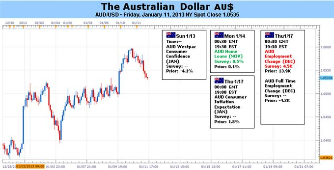 Aussie forex and finance