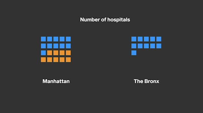 Number of hospitals, Bronx and Manhattan