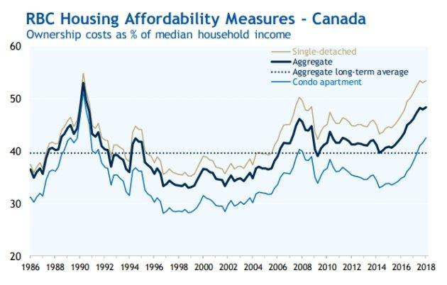 """Home ownership costs in Canada have hit another """"multi-decade high"""" and are the highest they've been since around 1990, Royal Bank of Canada says."""