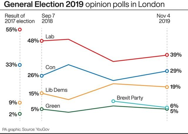 General Election 2019 opinion polls in London