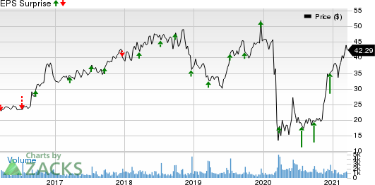 AAR Corp. Price and EPS Surprise