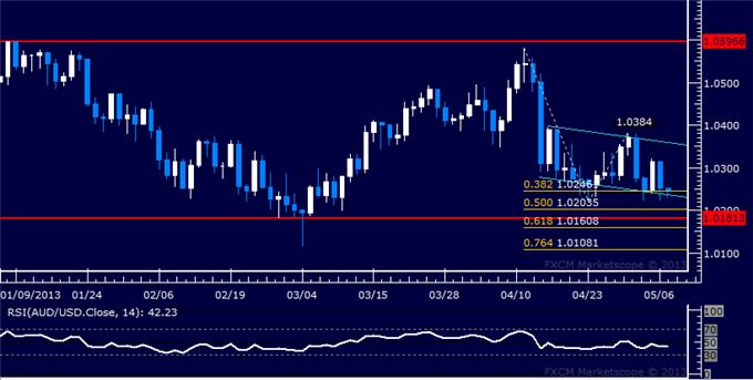 Forex_AUDUSD_Technical_Analysis_05.07.2013_body_Picture_5.png, AUD/USD Technical Analysis 05.07.2013