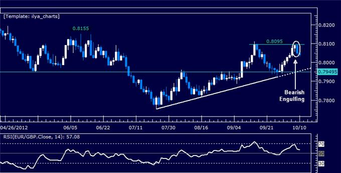 EURGBP_Classic_Technical_Report_10.10.2012_body_Picture_5.png, EURGBP Classic Technical Report 10.10.2012