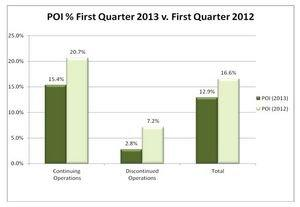 Supertel Hospitality Reports 2013 First Quarter Results