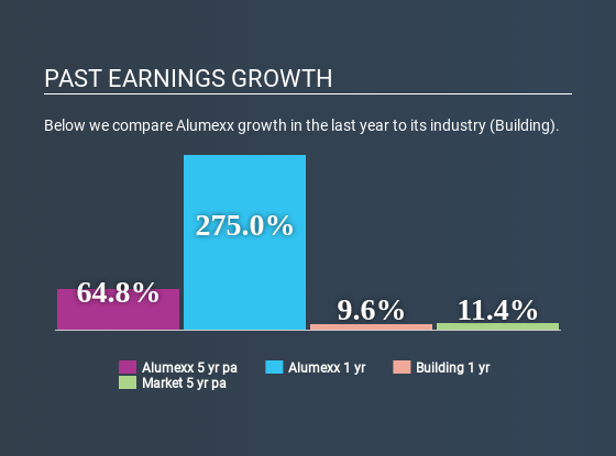 ENXTAM:ALX Past Earnings Growth May 9th 2020