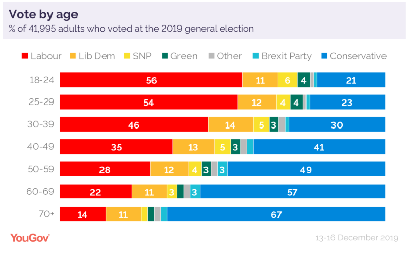 Vote by age in the 2019 election (YouGov)