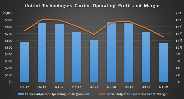 United Technologies Carrier Operating Profit and Margin