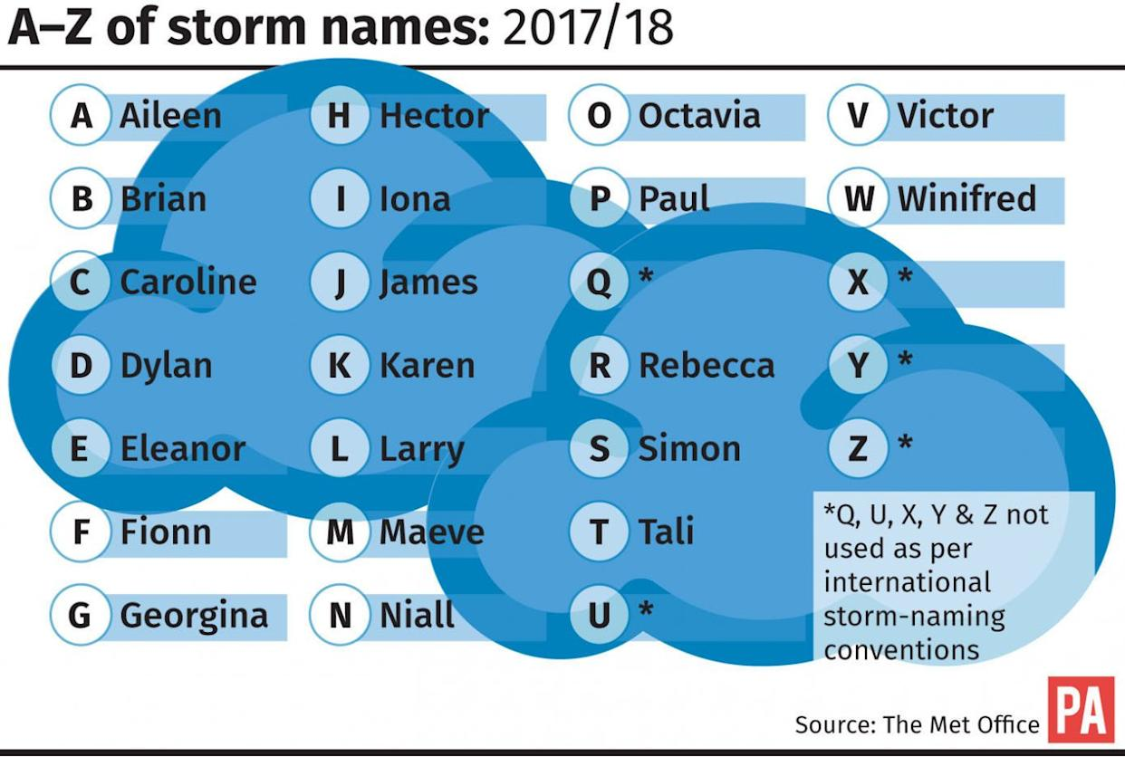 WEATHER Storms