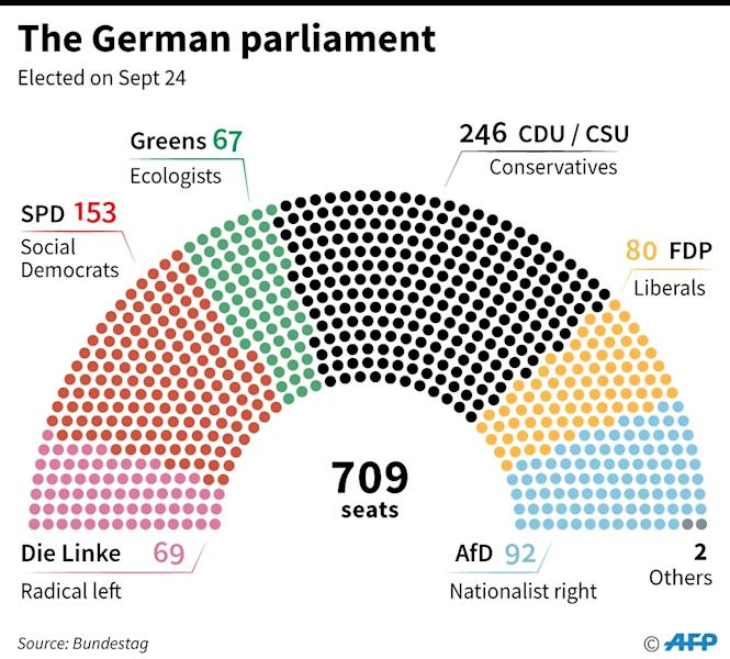Breakdown of the German Bundestag, or parliament (AFP Photo/Jochen GEBAUER)