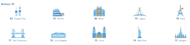 Worst cities to live and work as an expat. Graphic: InterNations