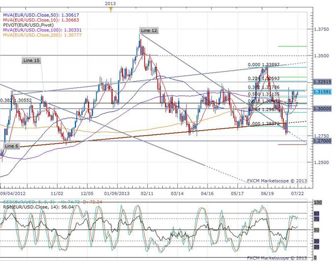 Euro-zone_Government_Debt_Rises_to_92.2_in_Q1_body_eurusd_daily_chart.png, Euro-zone Government Debt Rises to 92.2% in Q1