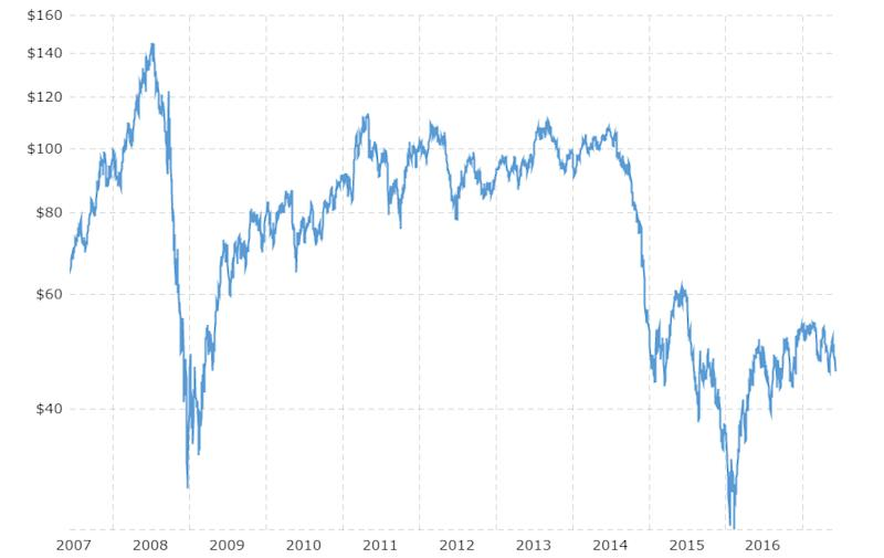 Oil down 15 year to date what s in store for the rest of the year