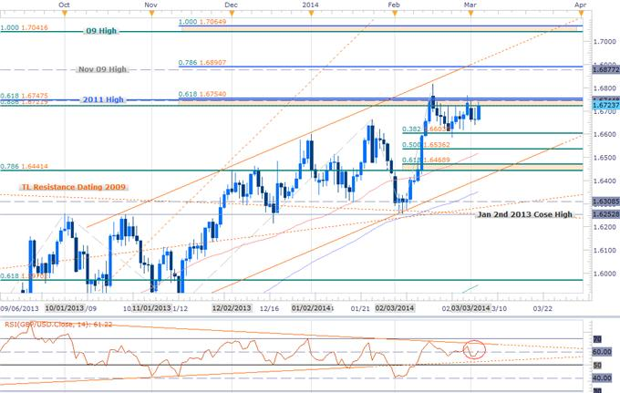 Forex_GBPUSD_at_Risk_Heading_into_BoE_NFPs-_Key_Resistance_1.6754_body_GBPUSD_DAILY.png, GBPUSD at Risk Heading into BoE, NFPs- Key Resistance 1.6754