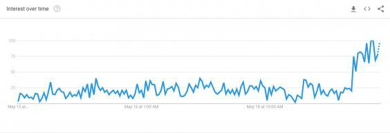 Search interest for 'Huawei trade in' surged on Google on Monday (Google Trends)