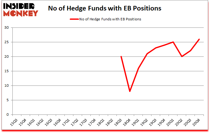 Is EB A Good Stock To Buy?