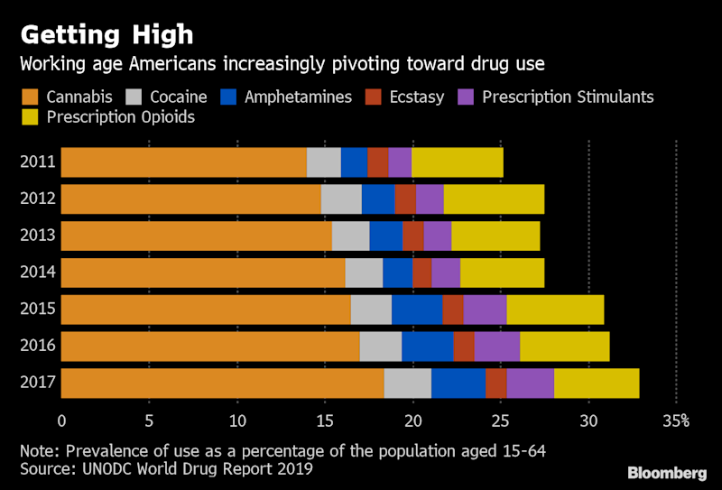 (Bloomberg) -- Some 271 million people globally, or more than one in 20 of the population aged 15 to 64, used recreational drugs in 2017, according to newly released data from the United Nations World Drug Report. That's a 30% increase from 2009.The use of cannabis, cocaine, amphetamines and prescription stimulants are at post-recession highs in the U.S., the study said. And although the use of prescription opioids has dipped recently, the number of overdoses has increased. More than 47,000 deaths were recorded there in 2017, many of them attributed to synthetic opioids such as fentanyl.The most popular drug globally continues to be cannabis, with an estimated 188 million people having used it in 2017, according to the study. Cannabis usage is most prevalent in North America, where there are an estimated 56.6 million users, followed by Asia with 54.2 million.One-third of Israeli men in the 15-to-64 age bracket and 28.5% of those in Jamaica used cannabis at a greater frequency than all other countries measured, the study said. American men followed at 21.4% while Canadians and New Zealanders rounded out the top five with 19.1% and 18.6%, respectively, according to the latest data available.The legalization of cannabis in some North American jurisdictions has contributed to a decline in seizures, which have slumped 77% since 2010, the study said.Meanwhile, a record 693 tons of opiates was seized worldwide in 2017, a 5% increase from the previous year, as law enforcement efforts and international cooperation curtailed the global distribution of opium.Still, the temptation to traffic illegal drugs remains strong for some. A Brazilian Air Force sergeant traveling with President Jair Bolsonaro's entourage en route to the G-20 summit in Japan was arrested earlier this week for allegedly possessing 39 kilograms (86 pounds) of cocaine.To contact the reporter on this story: Alex Tanzi in Washington at atanzi@bloomberg.netTo contact the editors responsible for this story: Alex Tanzi at atanzi@bloomberg.net, Ben Holland, Virginia Van NattaFor more articles like this, please visit us at bloomberg.com©2019 Bloomberg L.P.