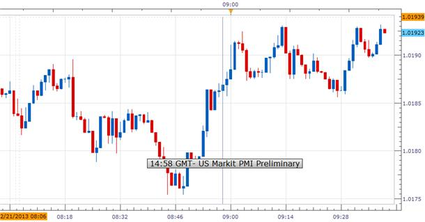 US_Markit_PMI_Fell_In_February_USDCAD_Mixed_body_Picture_1.png, US Markit PMI Fell In February; USD/CAD Mixed