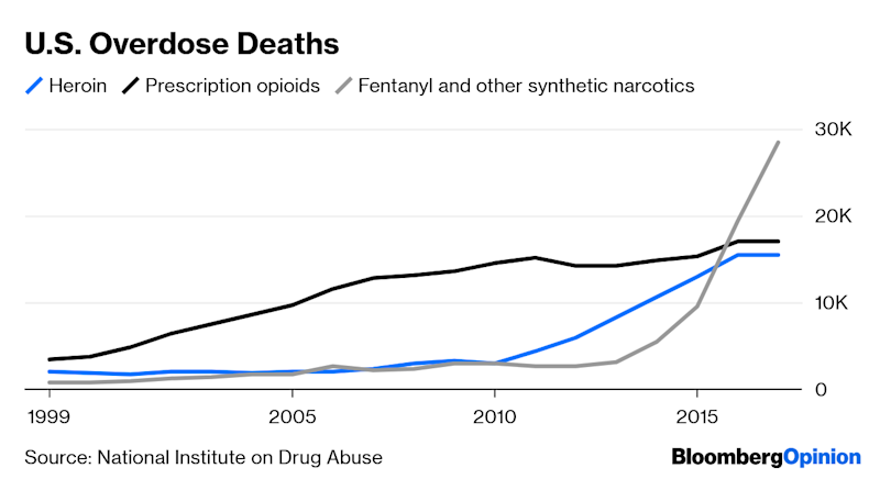 How the Opioid Crisis Makes Everyone Poorer