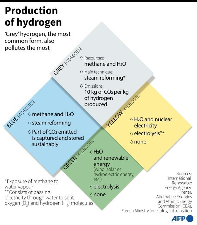 Clean burning hydrogen -- its combustion produces water vapour -- could give a renewed lease on life to polluting heavy industry.