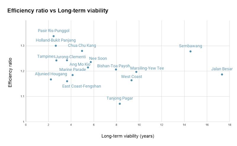 Town councils' efficiency ratios charted against their long-term viability metrics. The higher a town council is on the vertical axis, the more they collect in excess of what they spend operationally. The further a town council is to the right, the longer their long-term reserves can sustain their operations. Source: Town council financial reports