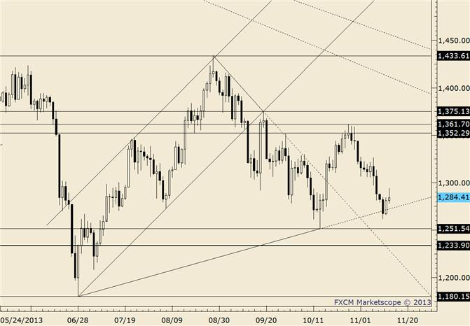 eliottWaves_gold_body_gold.png, Gold May Face Test at 1243