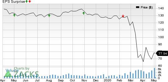 Federal Realty Investment Trust Price and EPS Surprise