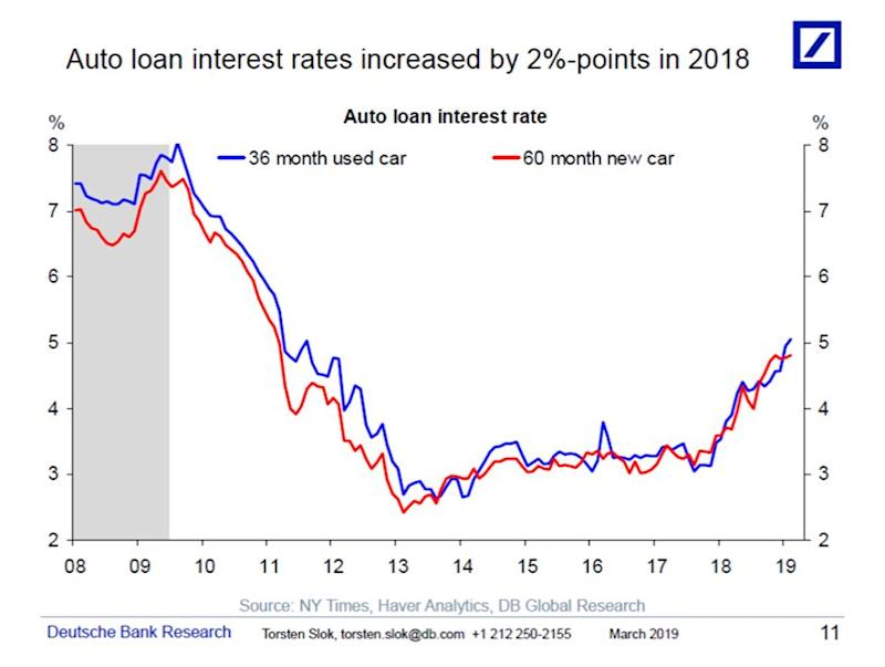 Auto loan interest rates are rising. (Source: Deutsche Bank)