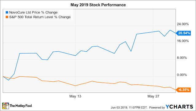 Why Novocure Stock Jumped 20 5 In May