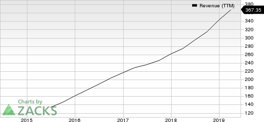 CyberArk Software Ltd. Revenue (TTM)