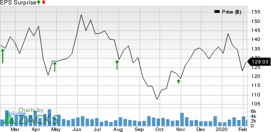 Molina Healthcare, Inc Price and EPS Surprise