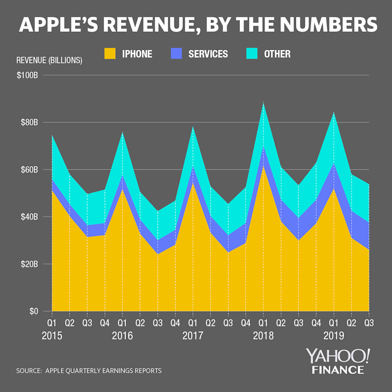 Apple's services revenue is growing, though the iPhone still makes up the bulk of the company's sales. (Image: David Foster)