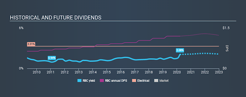 NYSE:RBC Historical Dividend Yield, March 21st 2020