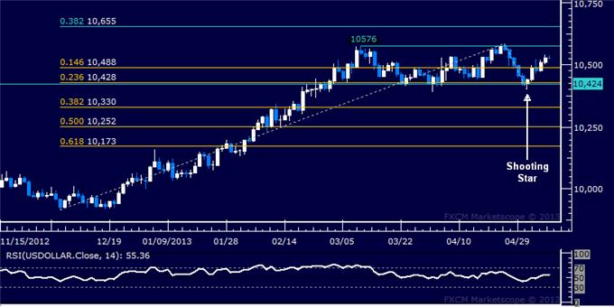 Forex_US_Dollar_and_SP_500_Continue_to_Rise_in_Tandem_body_Picture_5.png, US Dollar and S&P 500 Continue to Rise in Tandem