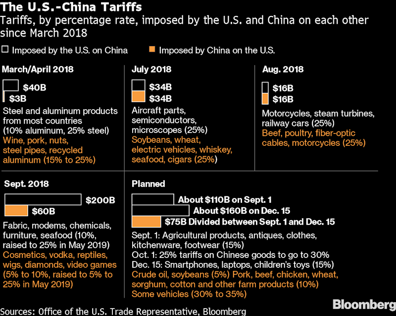 Trump delays tariff hikes on Chinese goods ahead of talks