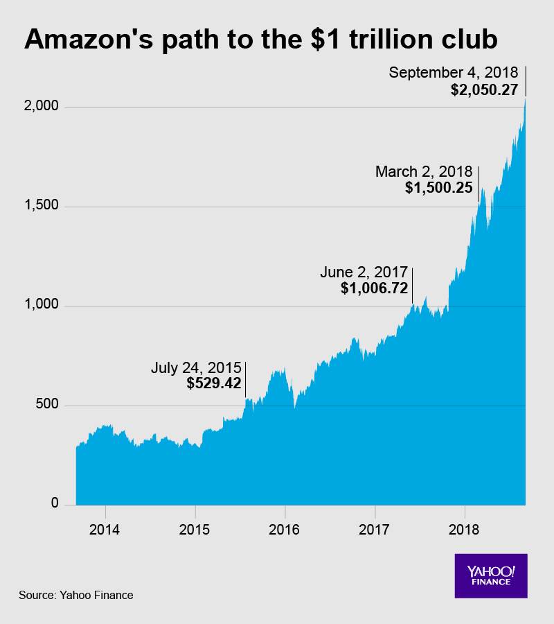 Amazon becomes second U.S.  company to reach $1 trillion market value