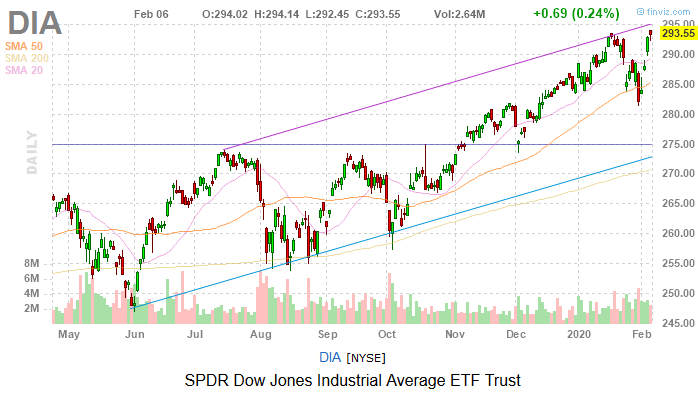Dow Jones Today: Dow Bursts to Another Record