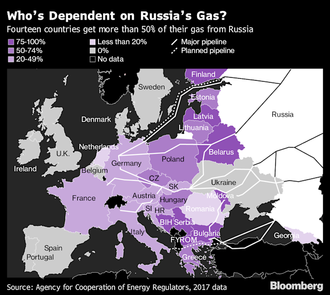 """(Bloomberg) -- Russia's Gazprom PJSC is confident it will send sufficient volumes of natural gas to Europe this winter even as it faces tough transit talks with Ukraine and negotiations with Denmark over the controversial Nord Stream 2 pipeline.The Moscow-based company, which last year supplied almost 37% of Europe's gas, is now actively refilling storage facilities in the region to ensure stability of winter deliveries, Gazprom Deputy Chief Executive Officer Elena Burmistrova said in St. Petersburg. Ukraine last week warned of a crisis as negotiations drag on.Gazprom expects two pipelines that bypass Ukraine, Nord Stream 2 under the Baltic Sea and TurkStream across the Black Sea, to start on schedule by the end of the year. The company is ready for talks with Ukraine on a gas supply and transit contract once the nation holds parliamentary elections and forms a new government later this year, Burmistrova said.With the """"two streams and a possibility of finding an agreement with Ukraine on extending the existing transit contract"""" Gazprom is sure it can remain a reliable gas supplier to Europe, Burmistrova told reporters at a briefing. """"We wouldn't want to believe in an apocalyptic scenario.""""Long-standing spats between Gazprom and Ukraine have twice resulted in major gas supply cutoffs to Europe over the past 14 years amid cold winter weather. The company's transit contract with Ukraine's pipeline operator NJSC Naftogaz expires in December 2019 and talks on its renewal have stalled, leading to fears of a repeat.Meanwhile, Denmark is showing opposition to Nord Stream 2 and the U.S. has threatened to impose sanctions on the Baltic link. That increases the risk of a delay.However, Europe is better prepared for any cutoffs of Russian gas transit via Ukraine. Prices are near a three-year low as liquefied natural gas deliveries have soared and inventories look healthy after a mild winter.Gazprom is willing to offset the Ukraine transit risks by adopting a flexible approach t"""
