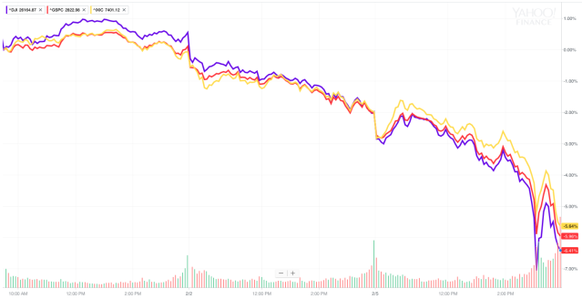 In the last three days, the bottom has fallen out of the stock market, and for the Dow and the S&P 500, 2018's gains have turned to losses. (Source: Yahoo Finance)