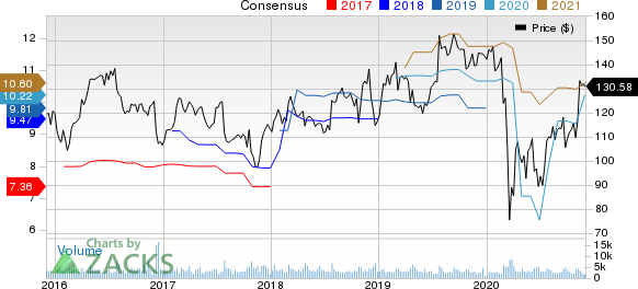 Universal Health Services, Inc. Price and Consensus