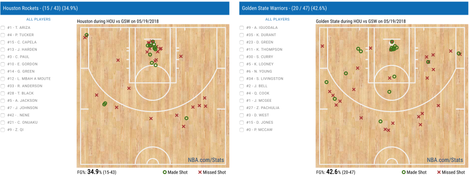 The Rockets and the Warriors both struggled from the field in the first half. (via nba.com)