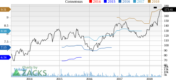 F5 Networks (FFIV) reported earnings 30 days ago. What's next for the stock? We take a look at earnings estimates for some clues.