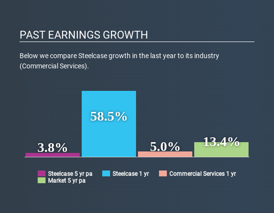 NYSE:SCS Past Earnings Growth May 11th 2020