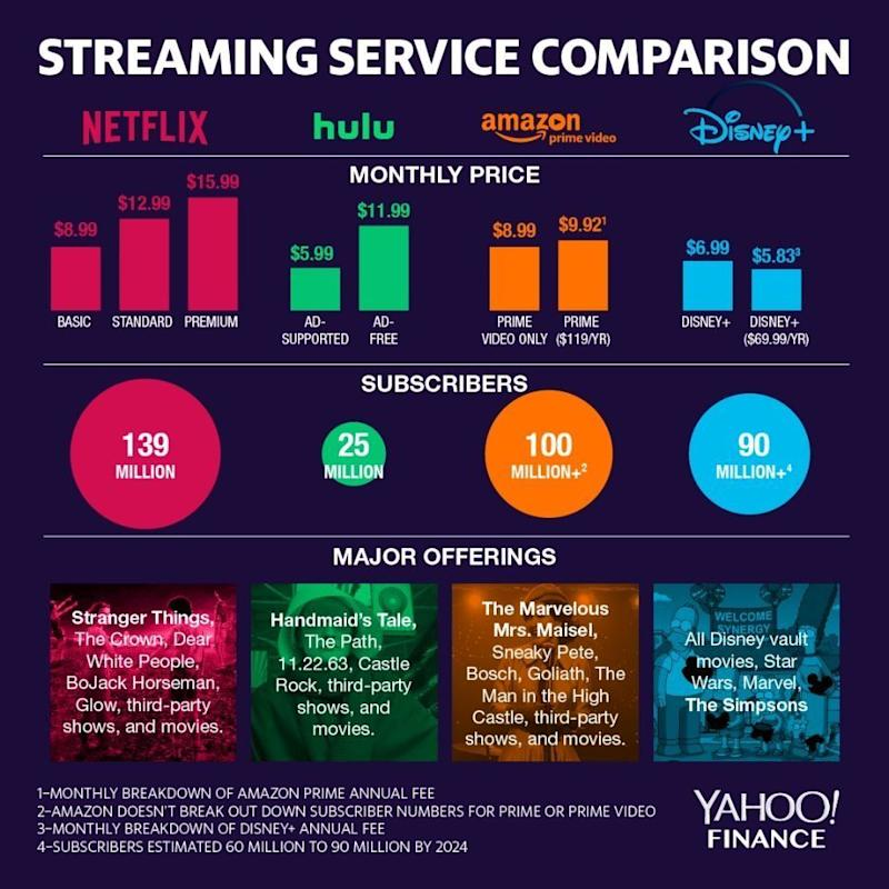 Streaming service comparison