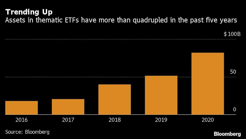 Robinhood Army Propels Thematic ETFs to a Record-Setting Year