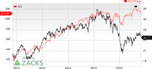 List of biotech stocks nyse - Car repair contract