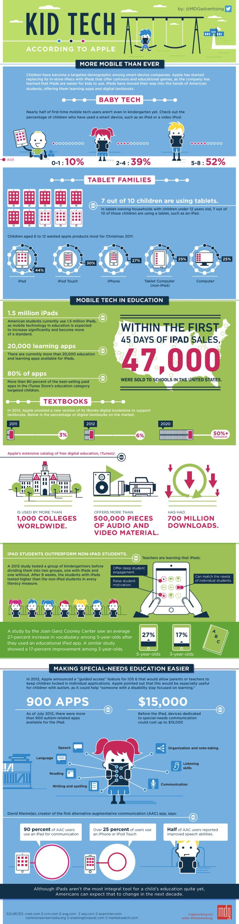 Kids Go Gaga Over Tablets [INFOGRAPHIC]