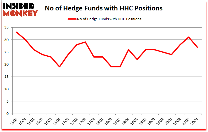 Is HHC A Good Stock To Buy?