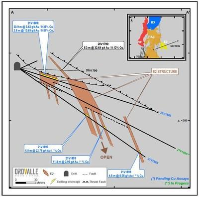 Figure 3. Area 208 East (E2) section (CNW Group/Orvana Minerals Corp.)