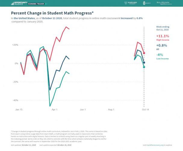 PHOTO: Changes in student progress using the math curriculum Zearn as of Oct. 13, 2020, sourced from tracktherecovery.org. (Opportunity Insights)